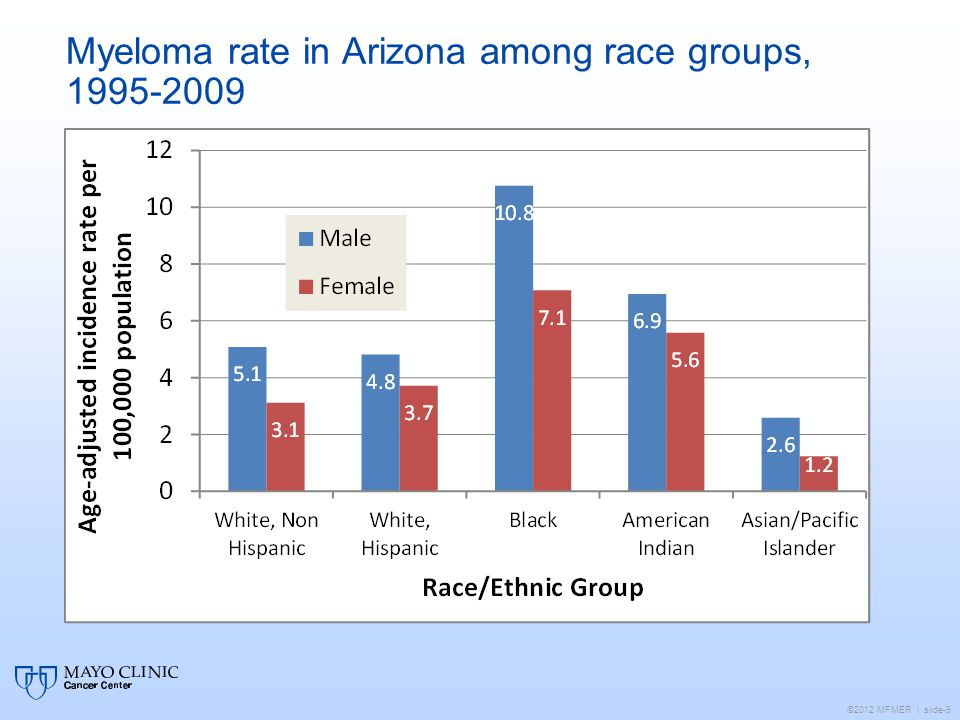 Myeloma rate in Arizona among race groups,