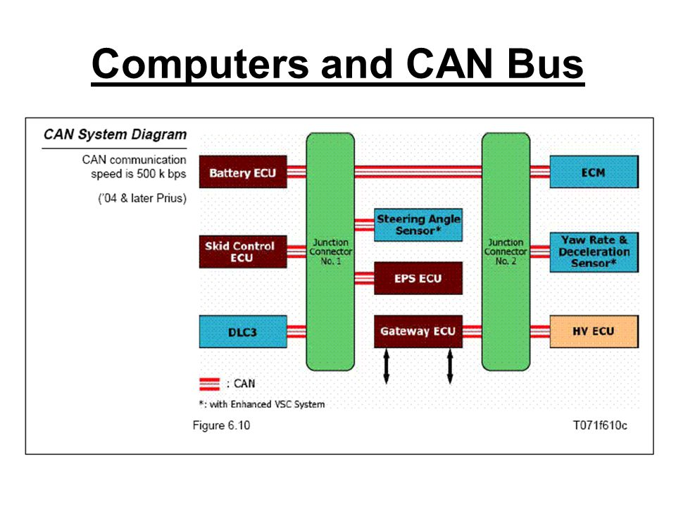 Computers and CAN Bus