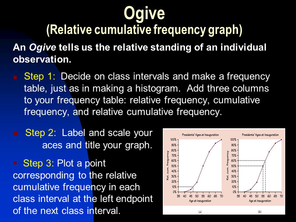 Ogive (Relative cumulative frequency graph)