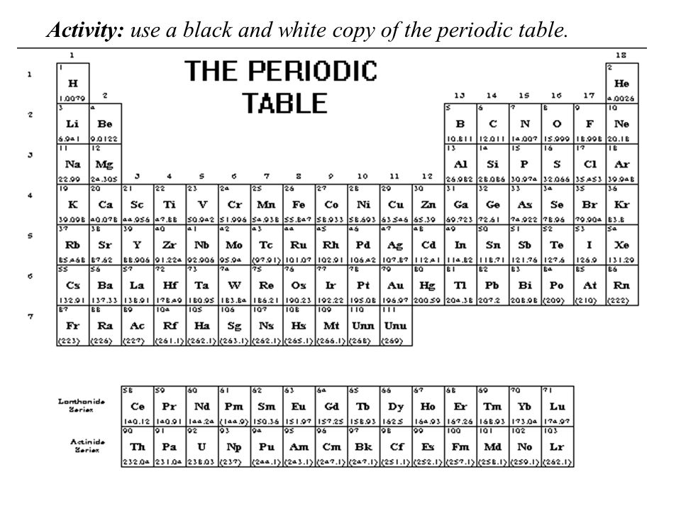 Chapter 6 notes the periodic table ppt video online download 25 activity use a black and white copy of the periodic table urtaz Images
