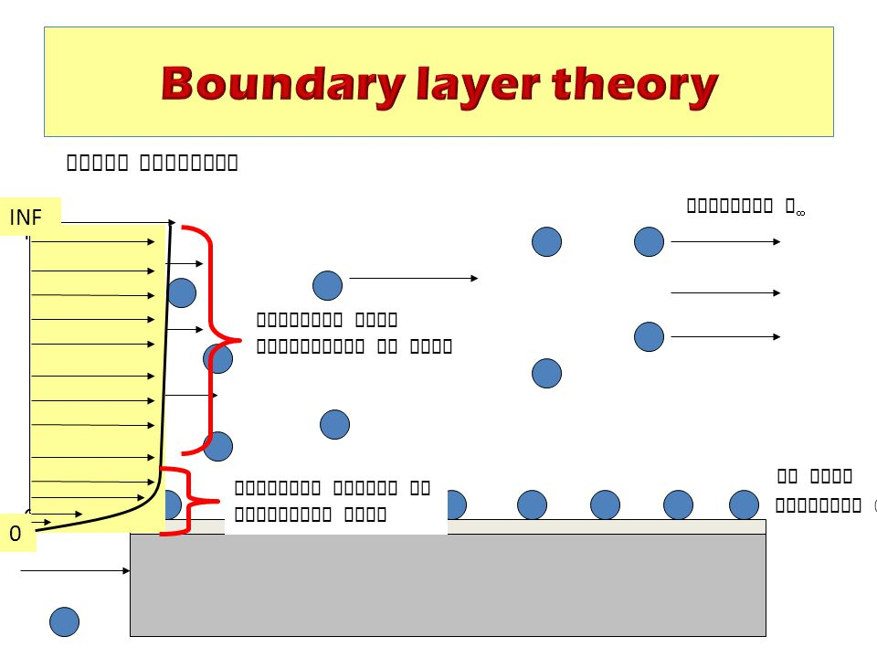 Boundary layer theory Solid Boundary INF INF Velocity v