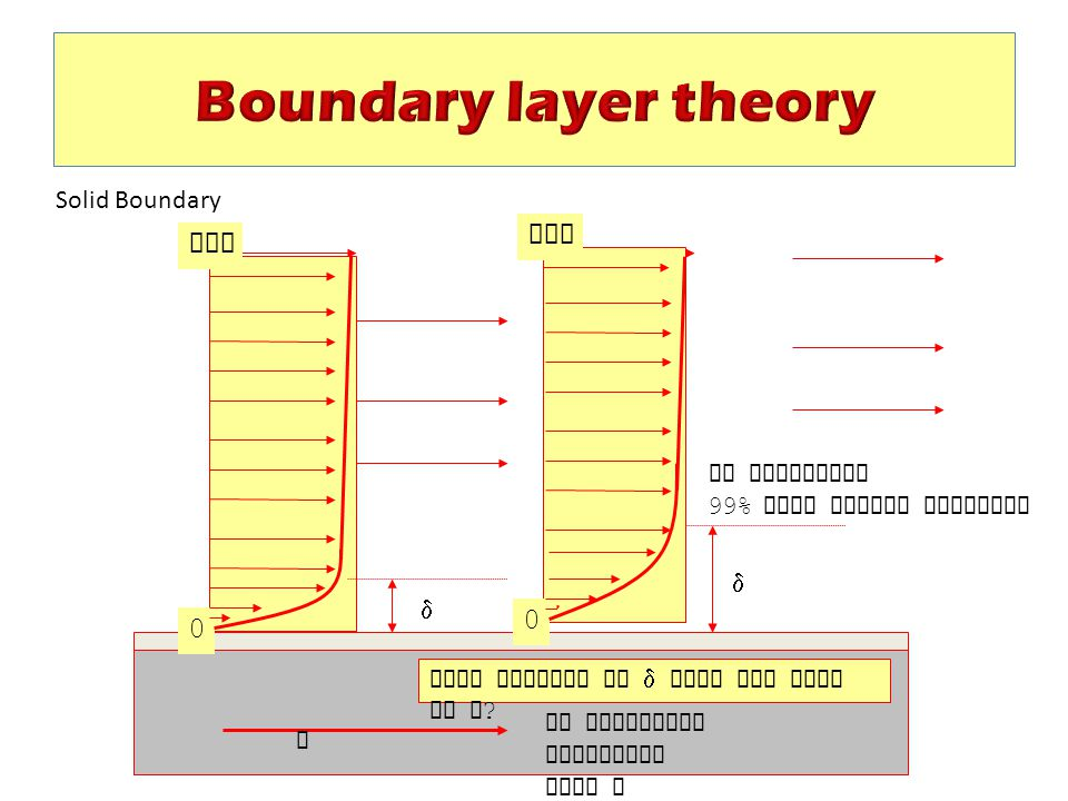 Boundary layer theory INF INF Solid Boundary BL thickness