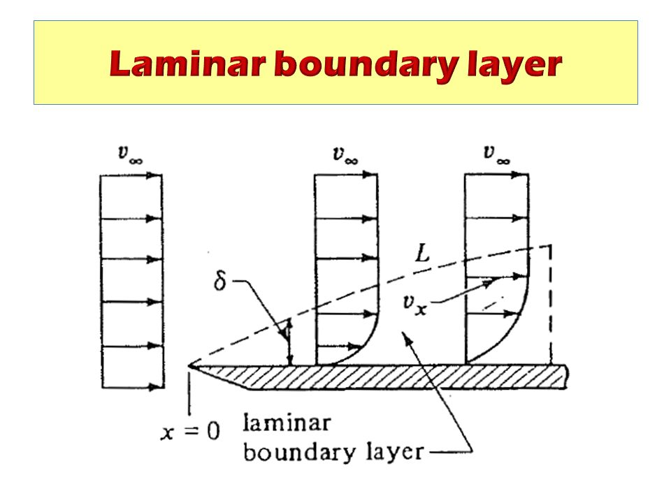Laminar boundary layer