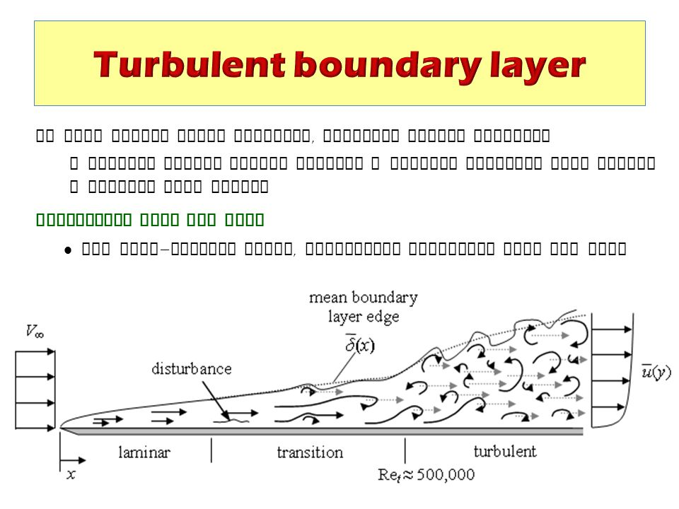 Turbulent boundary layer
