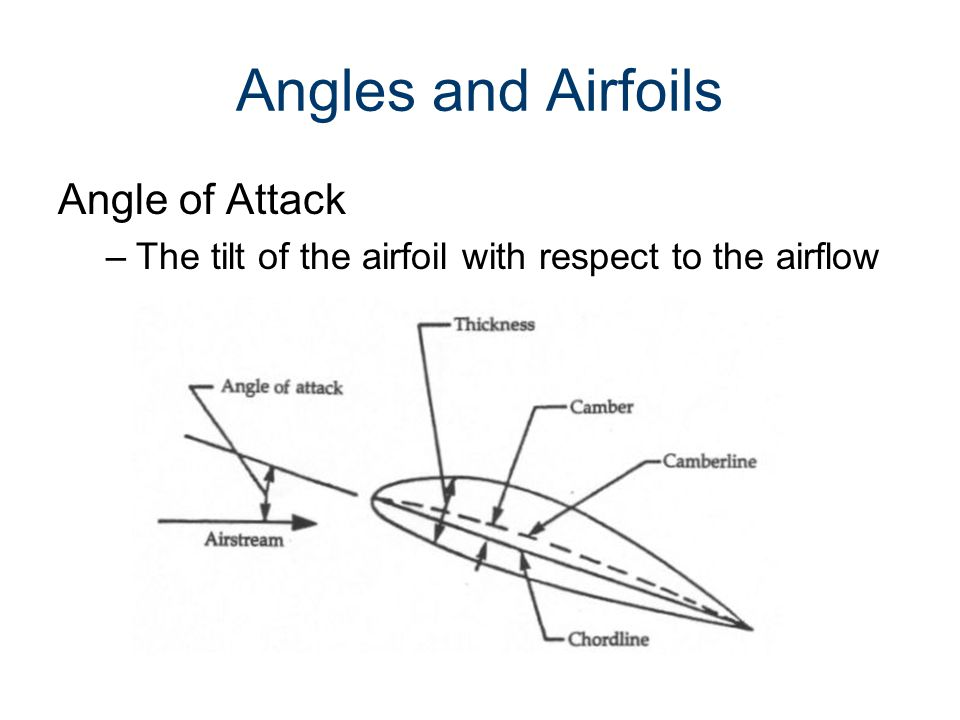 Angles and Airfoils Angle of Attack