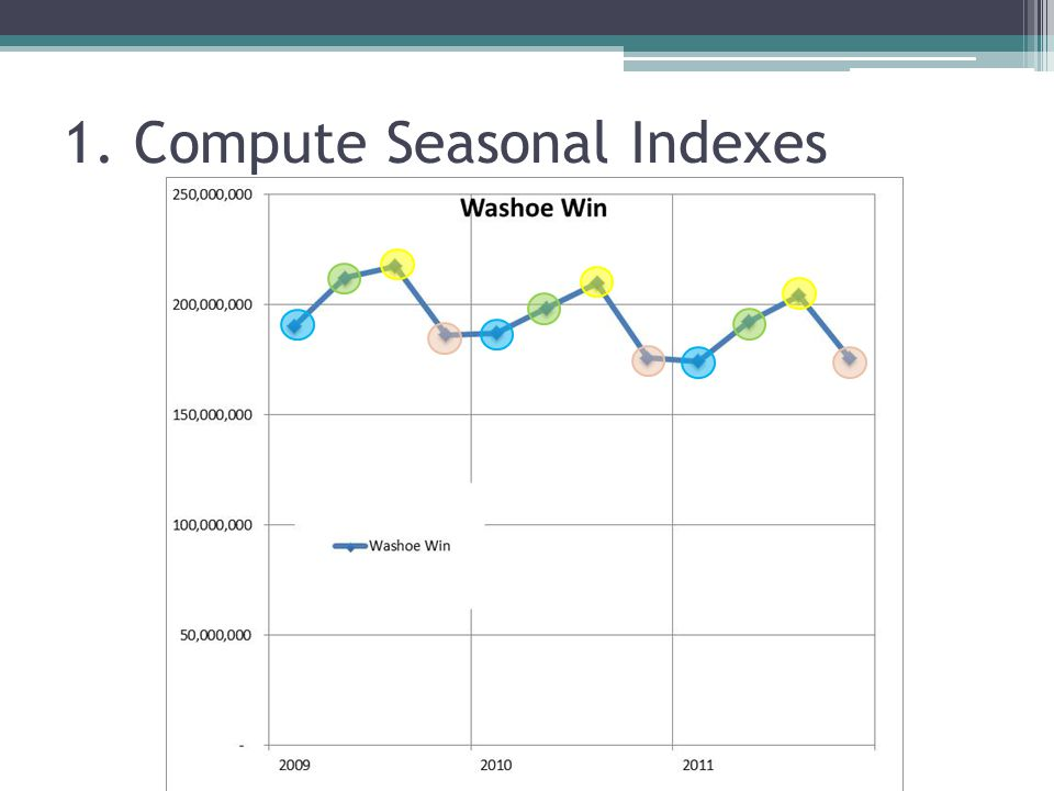 seasonal indices on excel how to find