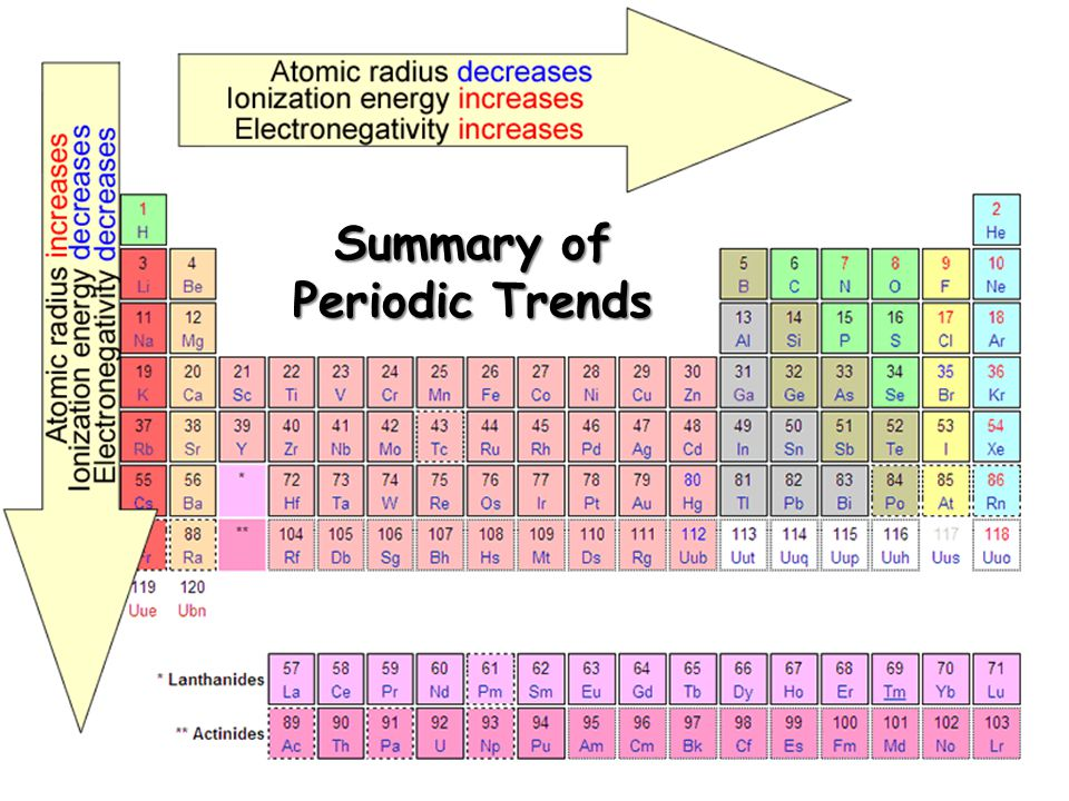 Periodic Table Properties And Trends Pdf Elcho Table