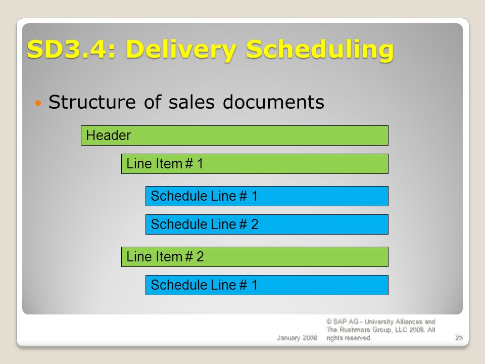 SD3.4: Delivery Scheduling