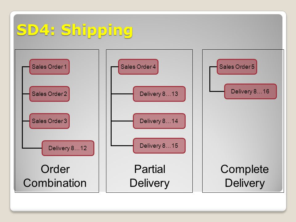 SD4: Shipping Order Combination Partial Delivery Complete