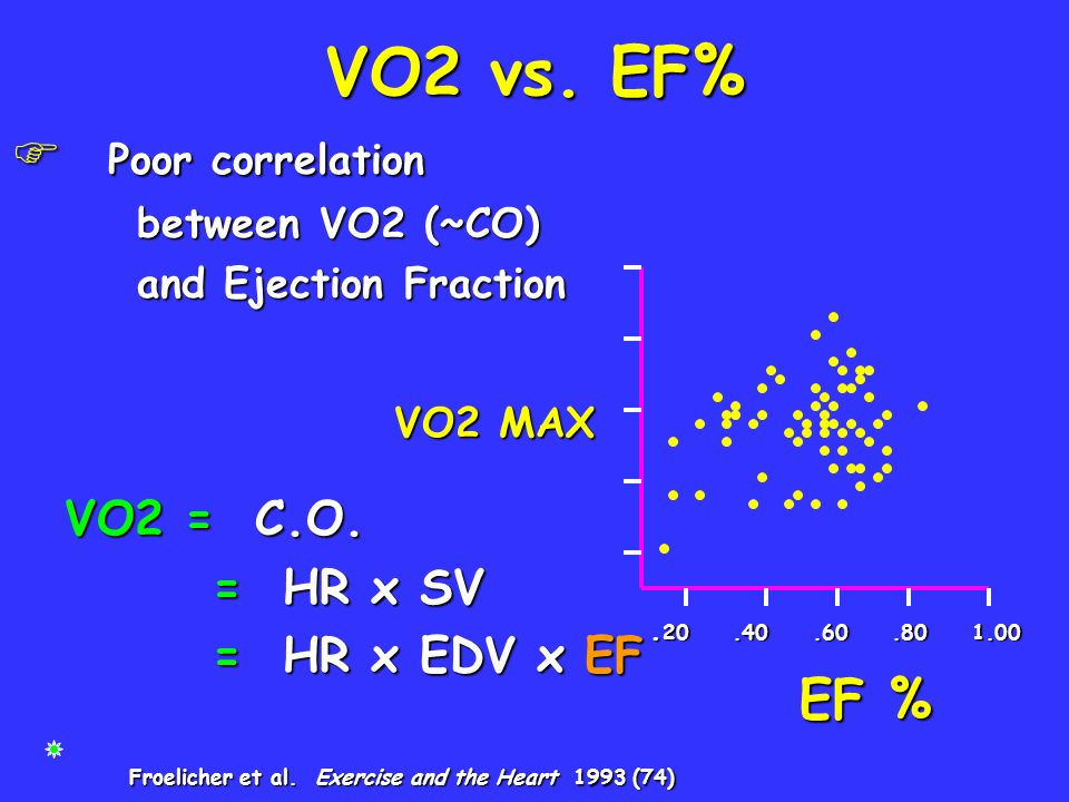 VO2 vs. EF% Poor correlation EF % between VO2 (~CO)