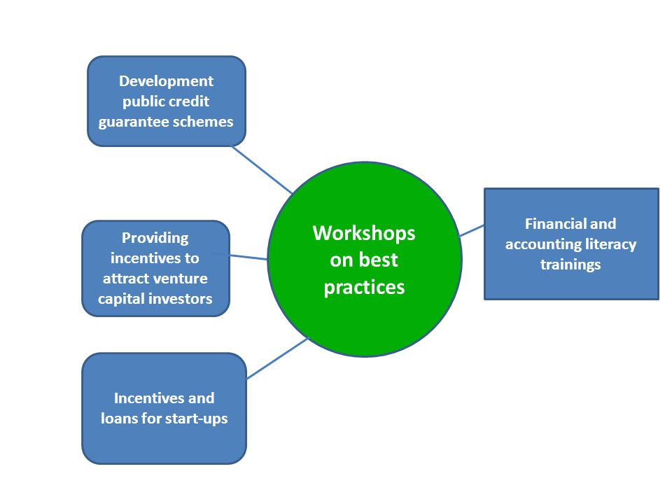 Workshops on best practices