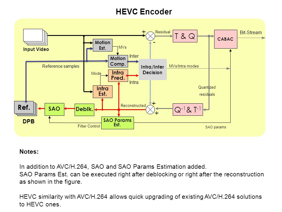 Detailed Overview of HEVC/H ppt download