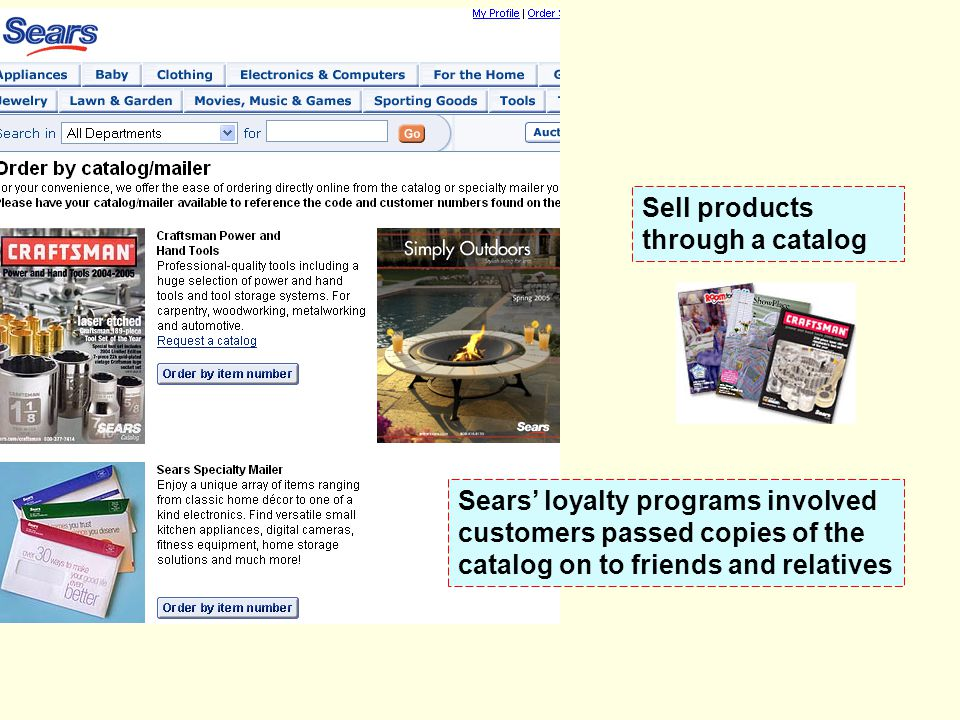 Sell products through a catalog. Sears' loyalty programs involved. customers passed copies of the.