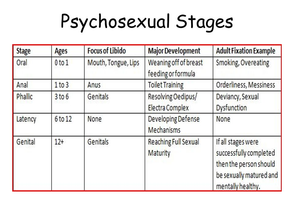 Fixations in psychosexual stages