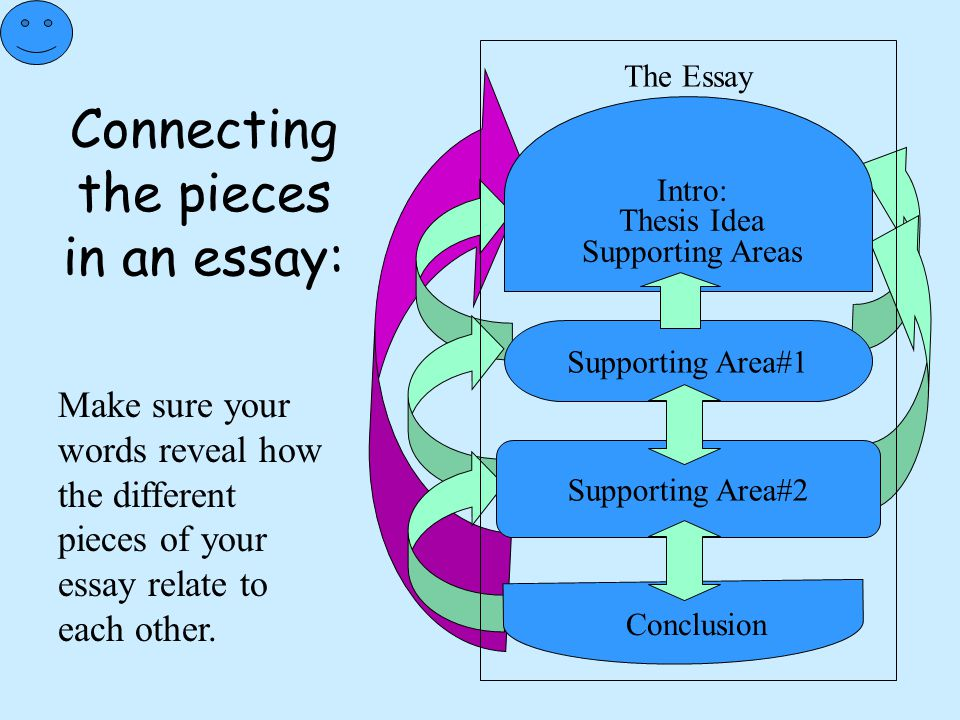 Connecting the pieces in an essay: