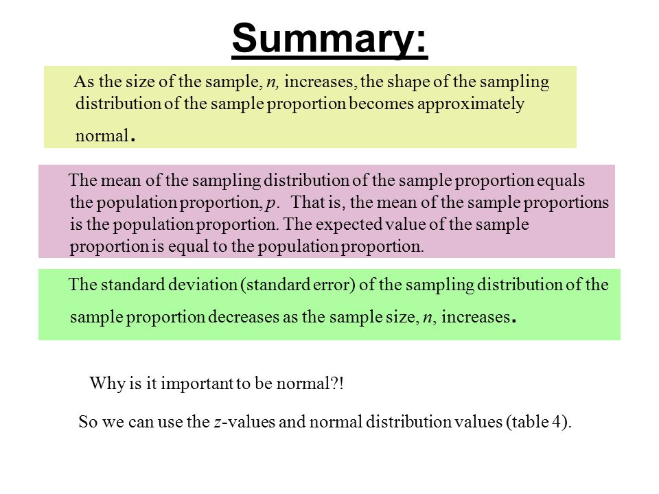 Summary: As the size of the sample, n, increases, the shape of the sampling distribution of the sample proportion becomes approximately normal.