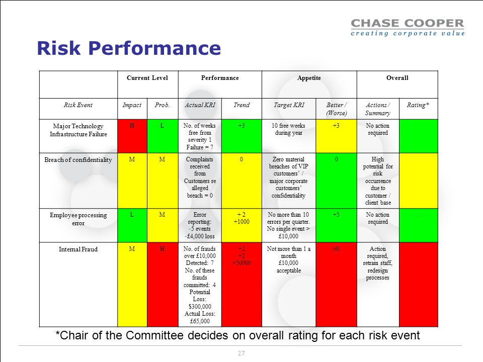 Risk Performance Current Level. Performance. Appetite. Overall. Risk Event. Impact. Prob. Actual KRI.