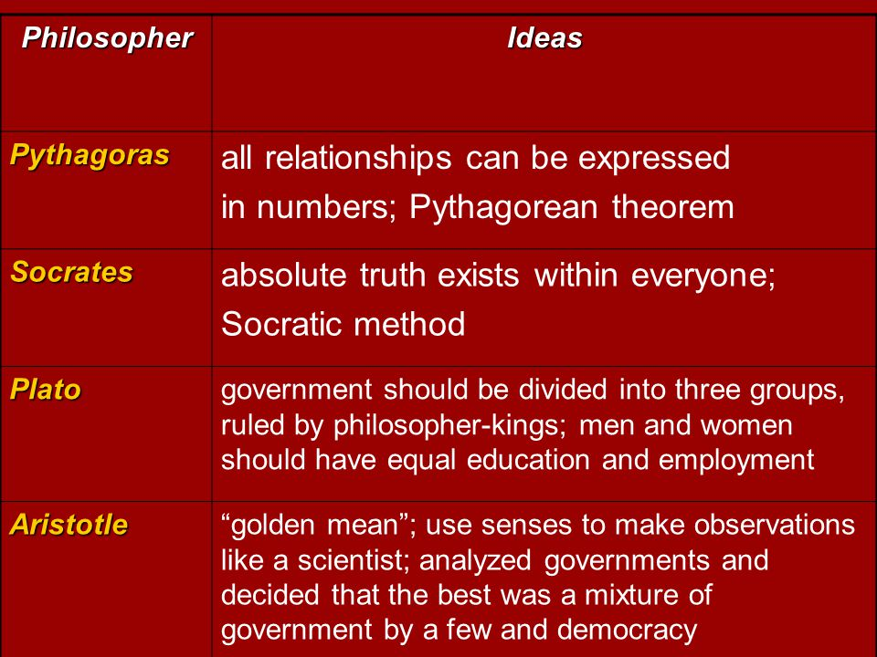 all relationships can be expressed in numbers; Pythagorean theorem