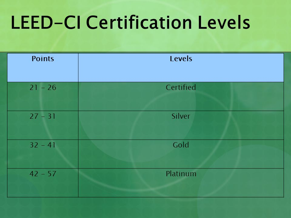 LEED-CI Certification Levels