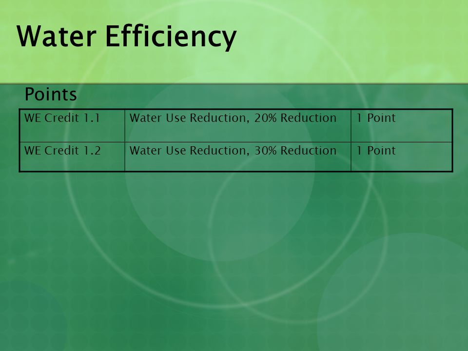 Water Efficiency Points WE Credit 1.1