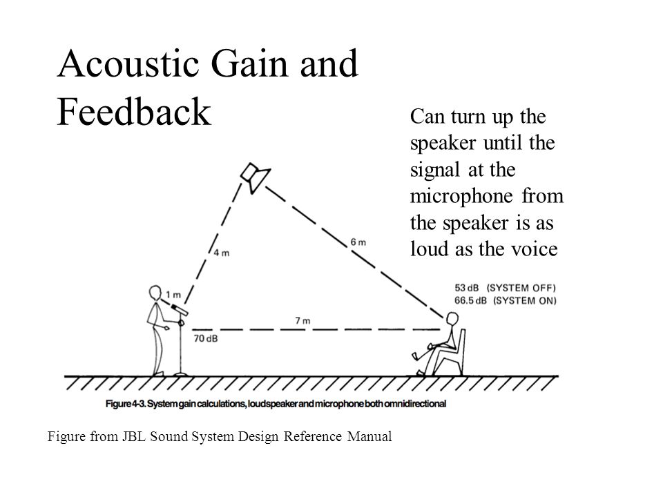 Loudness physics of music phy103 experiments ppt video online sound system design reference manual acoustic gain and feedback 50 acoustic gain and feedback publicscrutiny Choice Image
