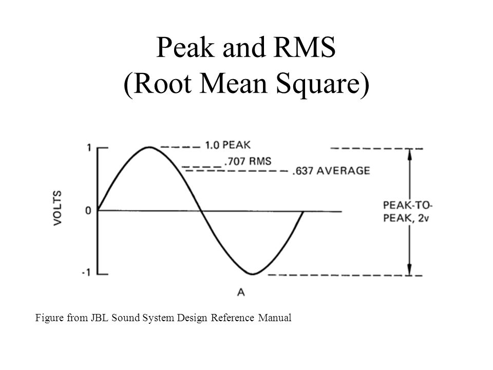 Loudness physics of music phy103 experiments ppt video online 6 peak and rms root mean square figure from jbl sound system design reference manual publicscrutiny Choice Image
