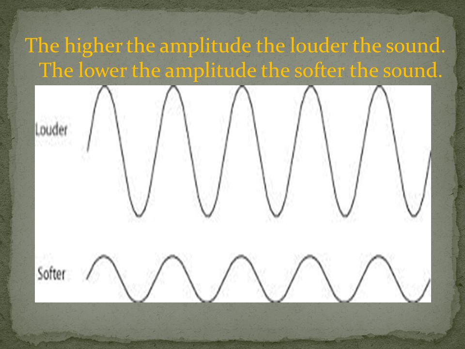The higher the amplitude the louder the sound.