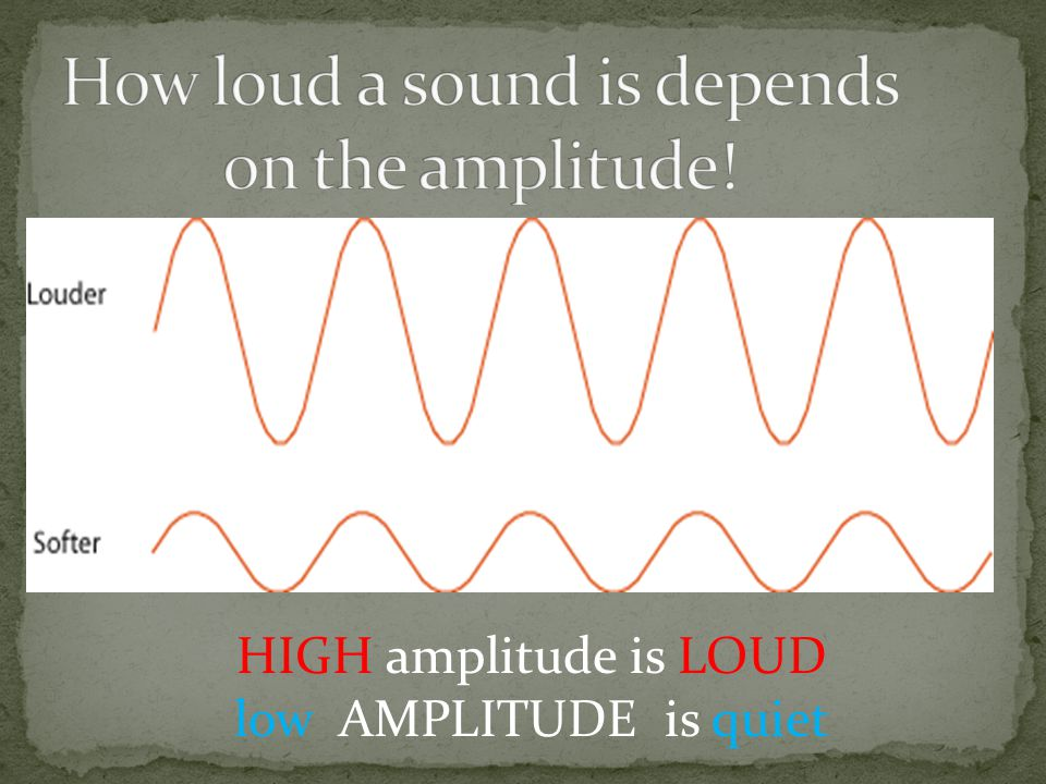 How loud a sound is depends on the amplitude!
