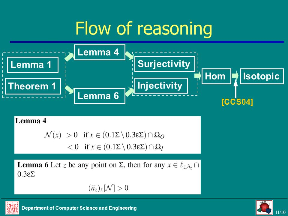 Flow of reasoning Lemma 4 Lemma 1 Surjectivity Hom Isotopic Theorem 1