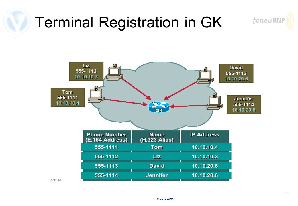 Terminal Registration in GK