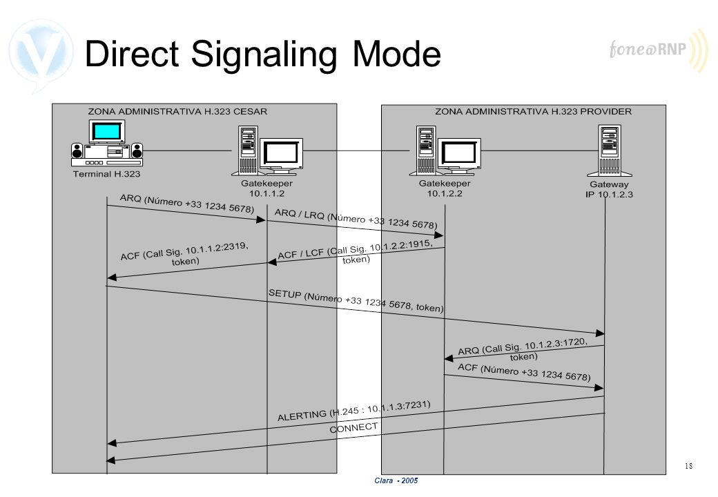 Direct Signaling Mode