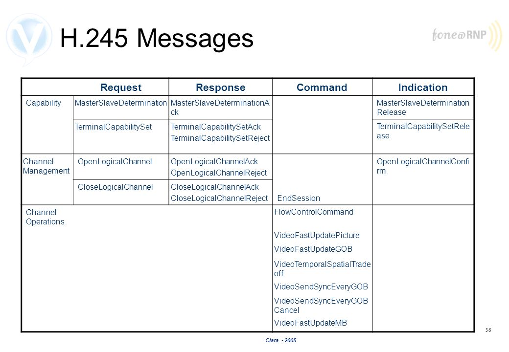 H.245 Messages Request Response Command Indication Capability