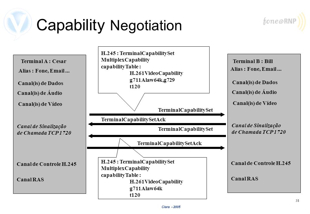 Capability Negotiation