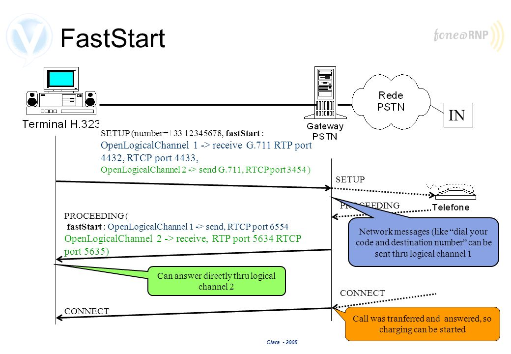 FastStart IN. SETUP (number= , fastStart : OpenLogicalChannel 1 -> receive G.711 RTP port 4432, RTCP port 4433,