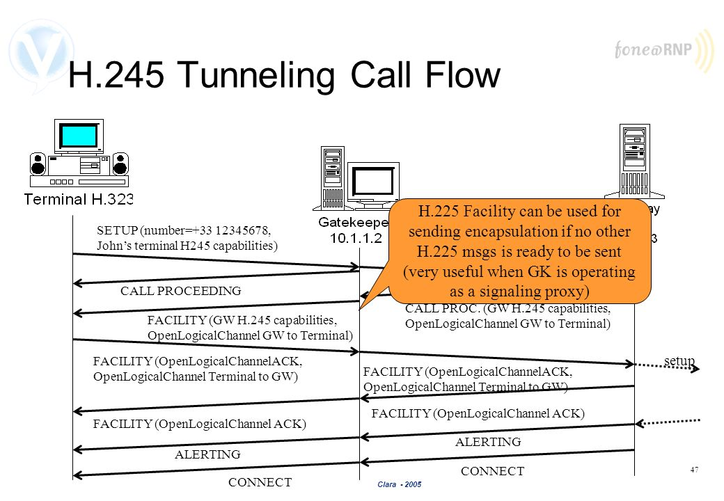 H.245 Tunneling Call Flow