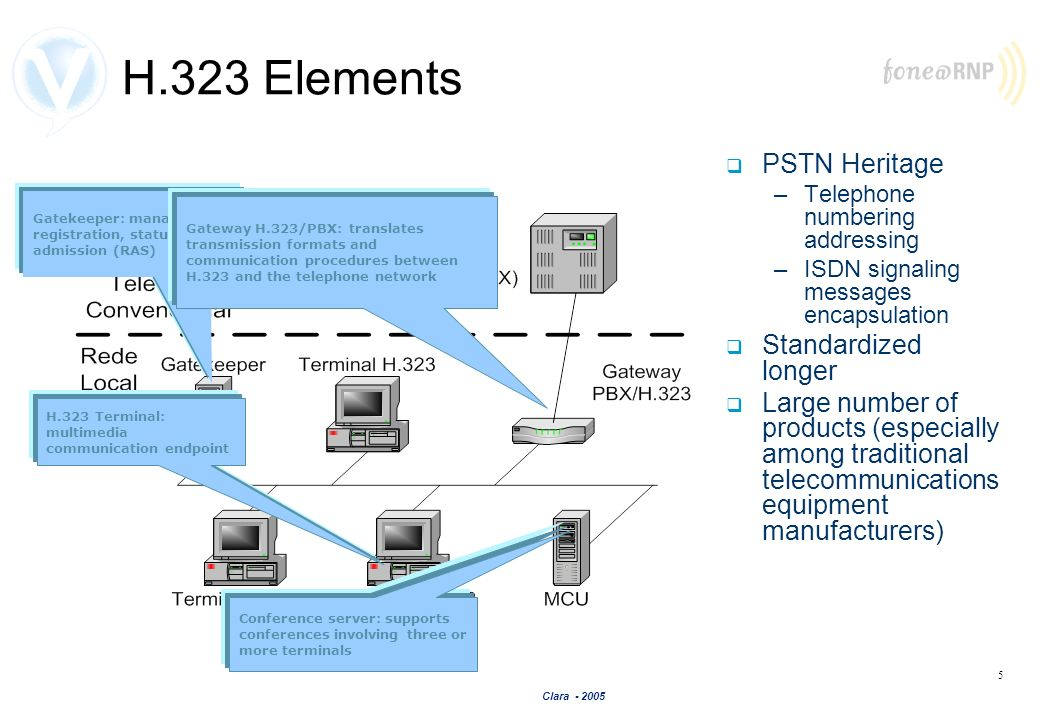 H.323 Elements PSTN Heritage Standardized longer
