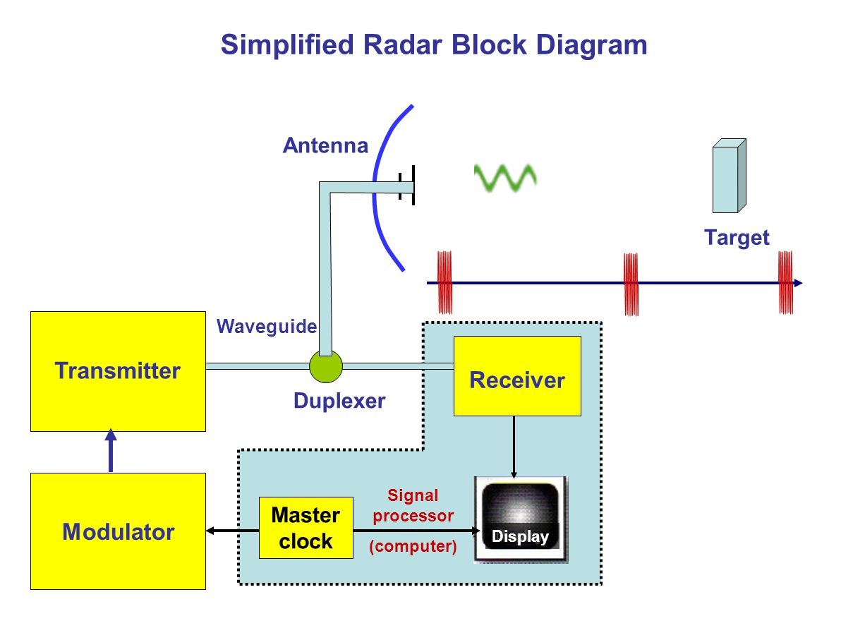 Simplified Radar Block Diagram Ppt Download Z Wave