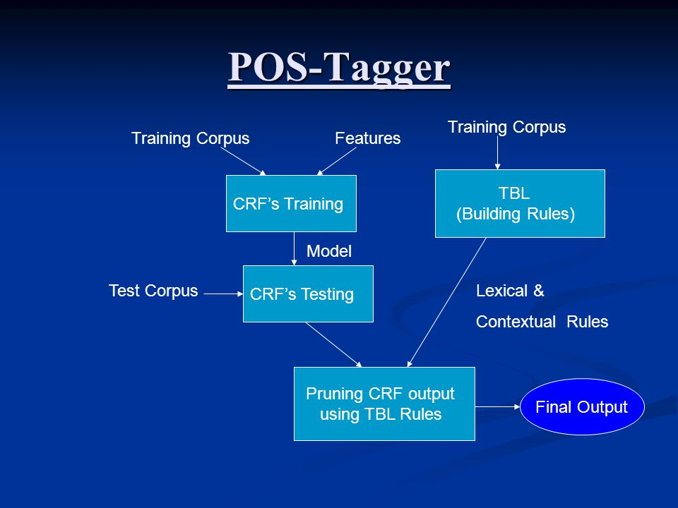 POS-Tagger Training Corpus Training Corpus Features TBL