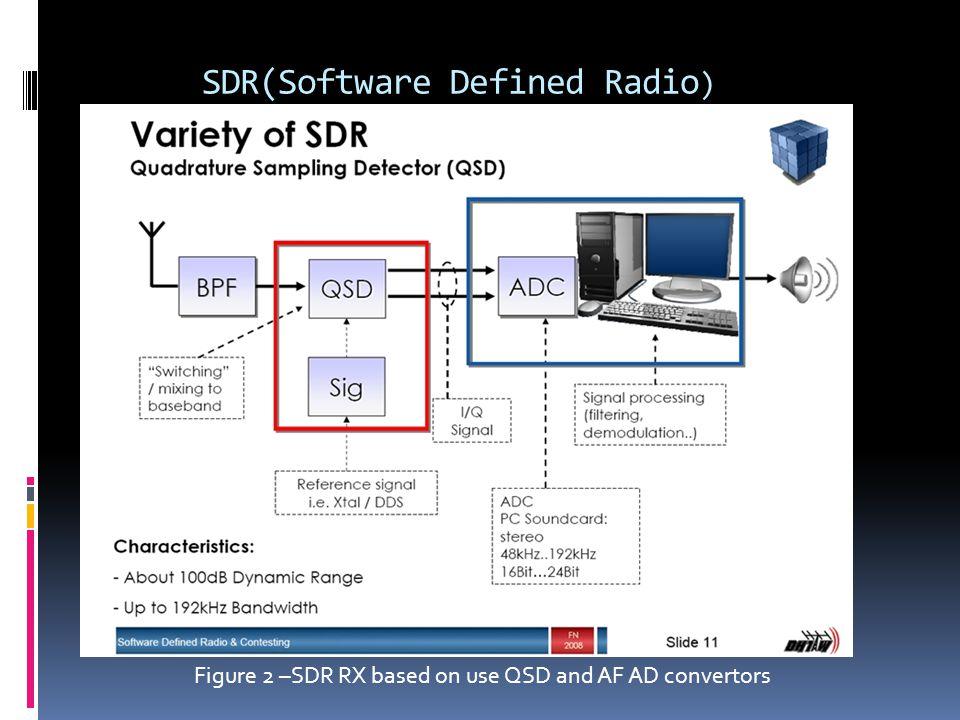 SDR(Software Defined Radio ) - ppt download