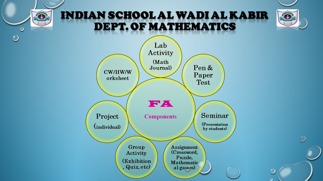 Indian School Al Wadi Al Kabir Dept. of Mathematics - ppt download