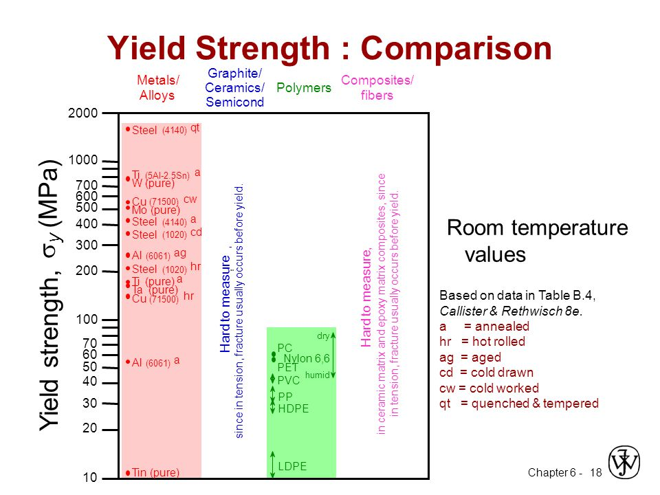 Yield Strength : Comparison