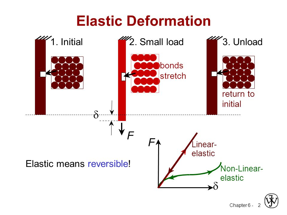 Elastic Deformation d F F d 1. Initial 2. Small load 3. Unload