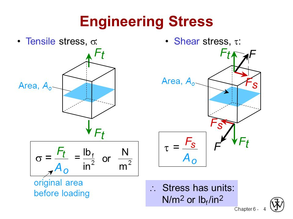 Engineering Stress s = F A F t s = A m N or in lb • Tensile stress, s: