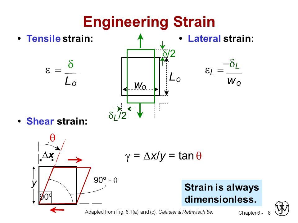 Engineering Strain L w e = d L - d e = w q g = Dx/y = tan