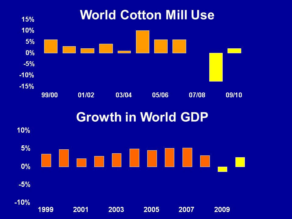 World Cotton Mill Use Growth in World GDP