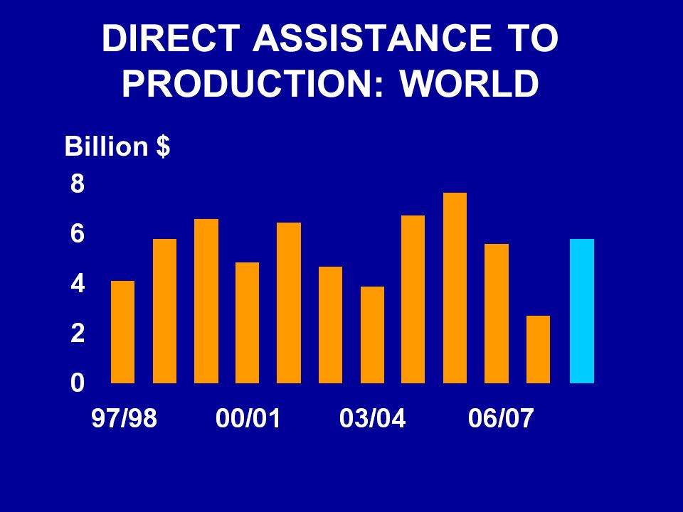 DIRECT ASSISTANCE TO PRODUCTION: WORLD