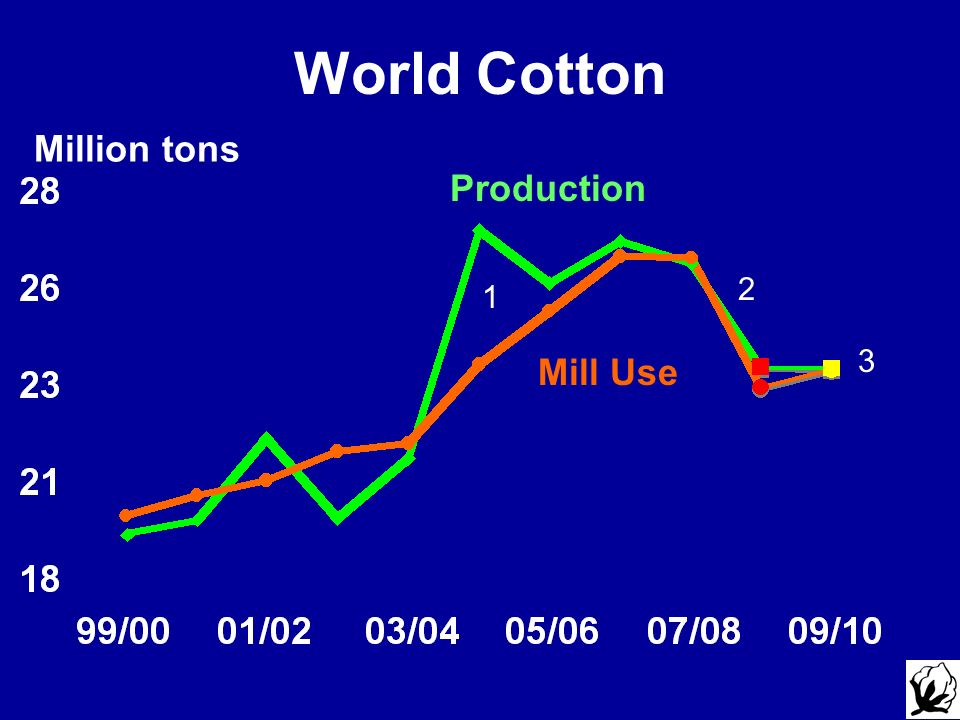 World Cotton Million tons Production Mill Use 2 1 3