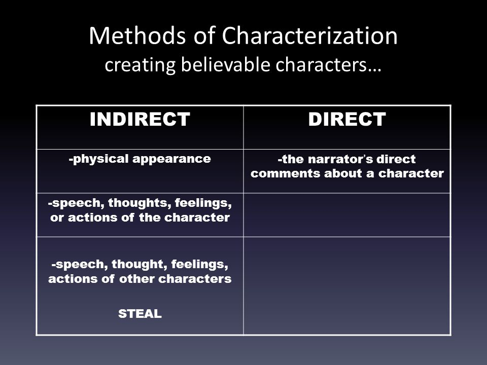 Methods of Characterization creating believable characters…