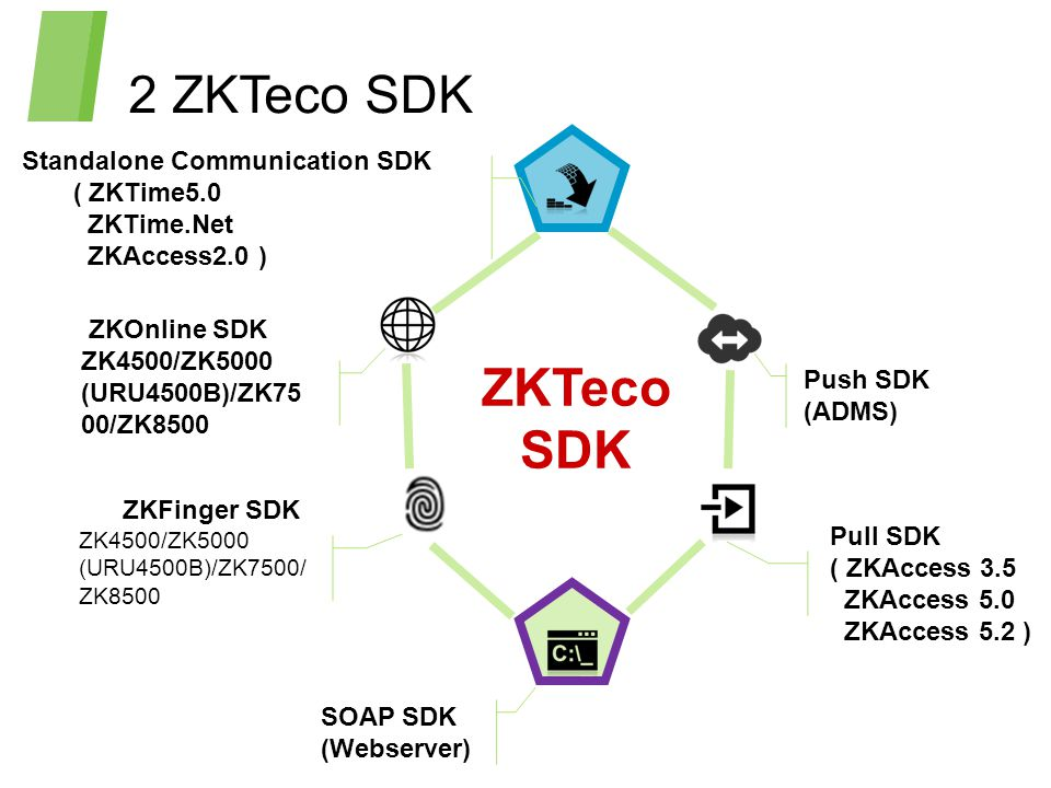 ZKTeco SDK  - ppt video online download