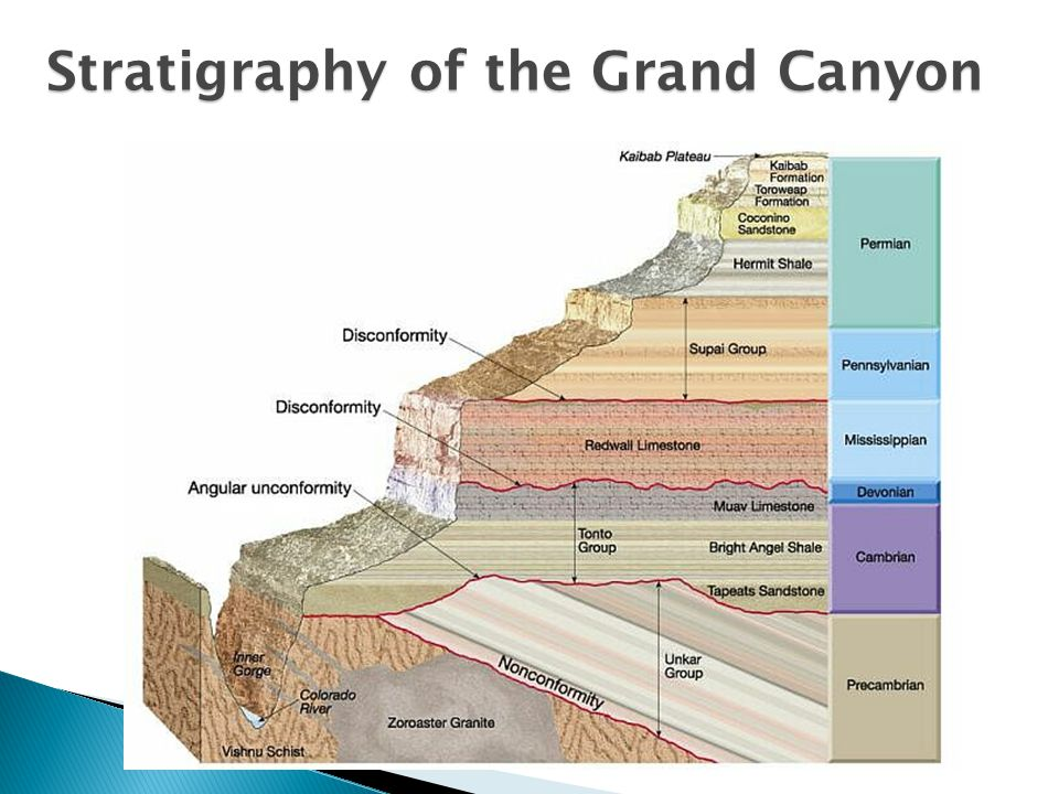 Definition of Stratigraphic at